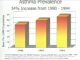 Controlling Asthma at Home